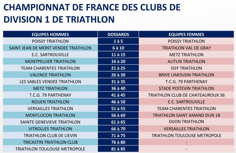 D1 Triathlon
